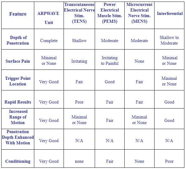 Chiropractic Northbrook IL Comparison Chart